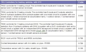 trs controller specification
