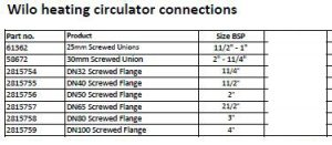 wilo connection specifications